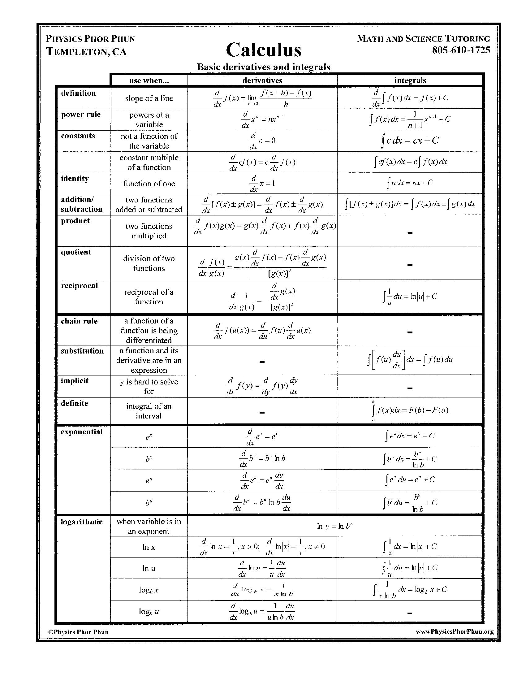 Math science products from physics phor phun for Table of derivatives