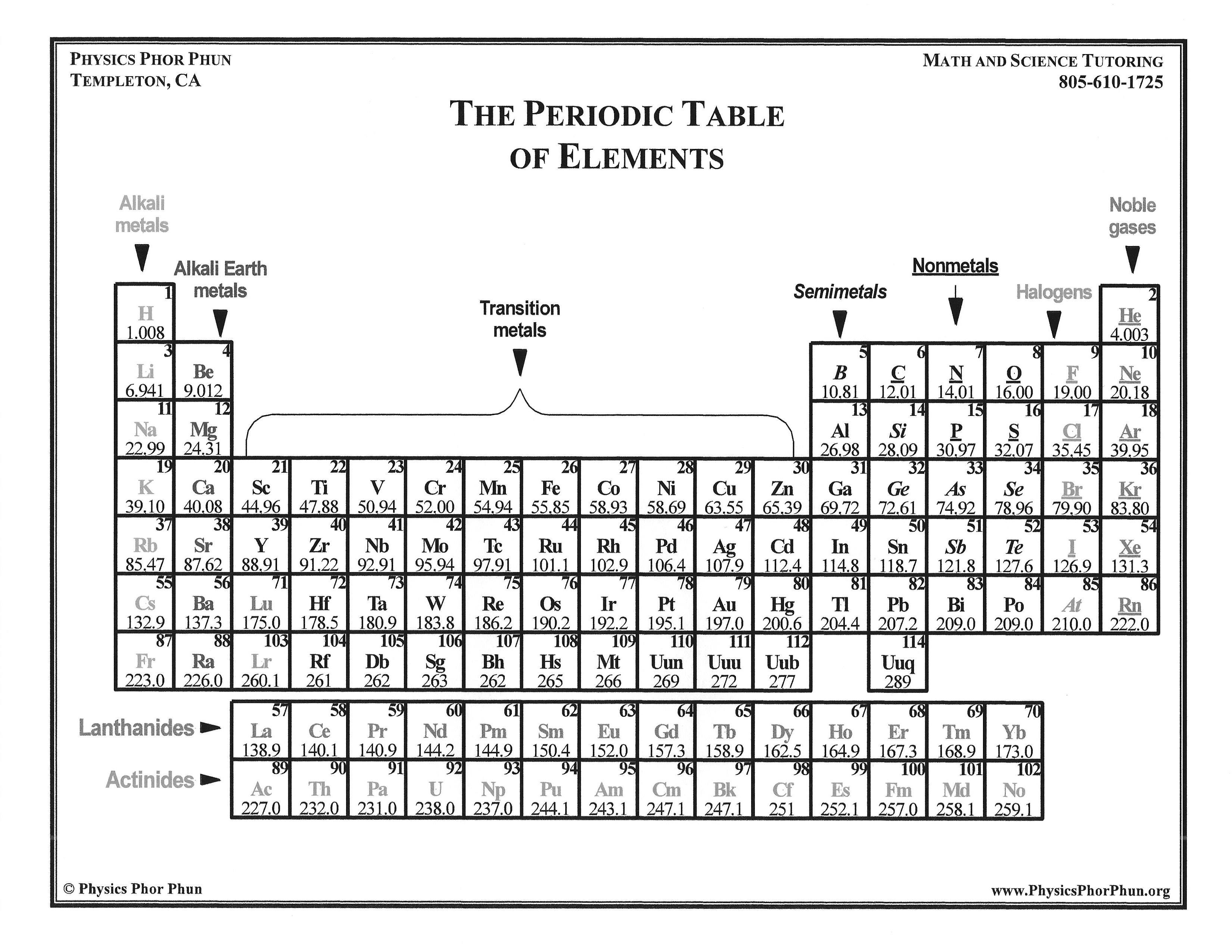 Periodic table ir choice image periodic table images periodic table uuu images periodic table images math science products from physics phor phun the periodic gamestrikefo Choice Image